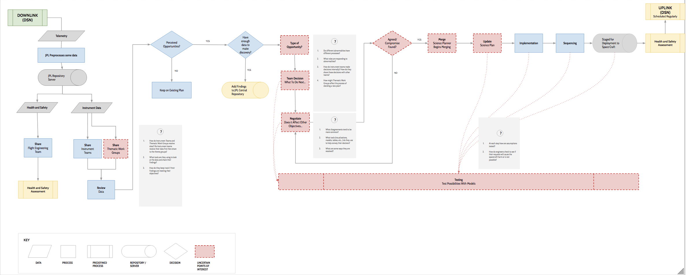 Nasa Jpl Capstone Ux Research Design Process Flow Diagram User Experience The First Digital Version Of Our